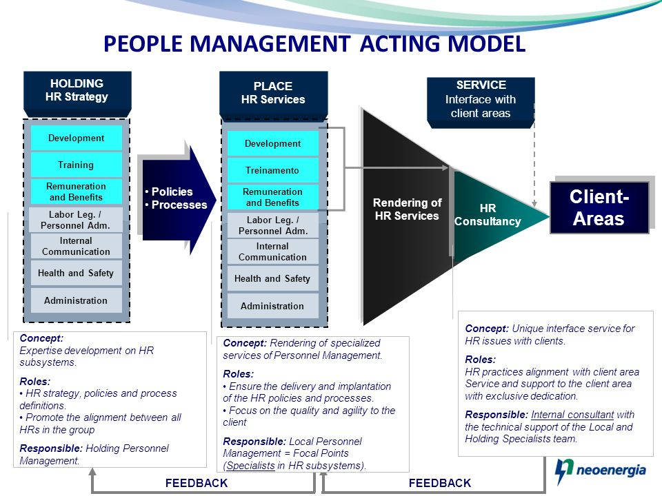 PEOPLE MANAGEMENT ACTING MODEL