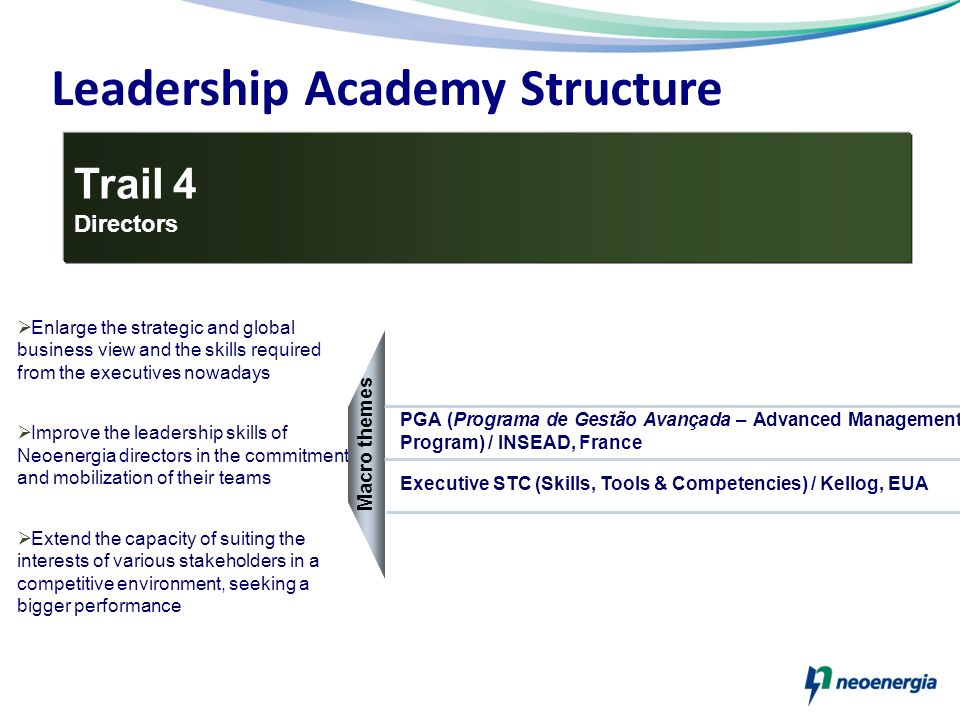 Leadership Academy Structure