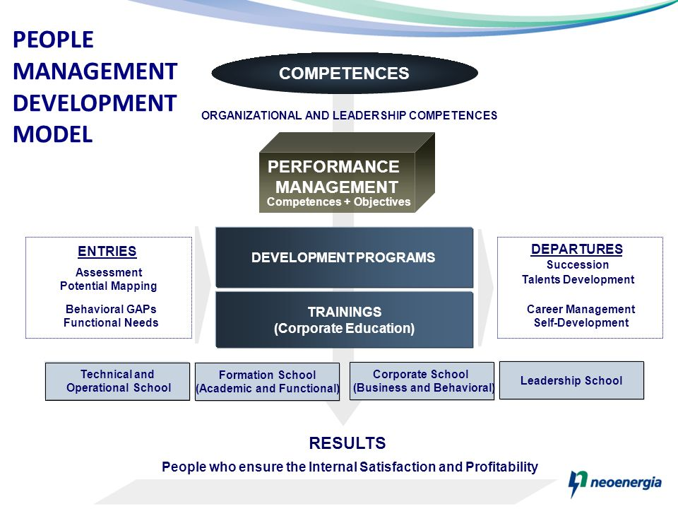 PEOPLE MANAGEMENT DEVELOPMENT MODEL