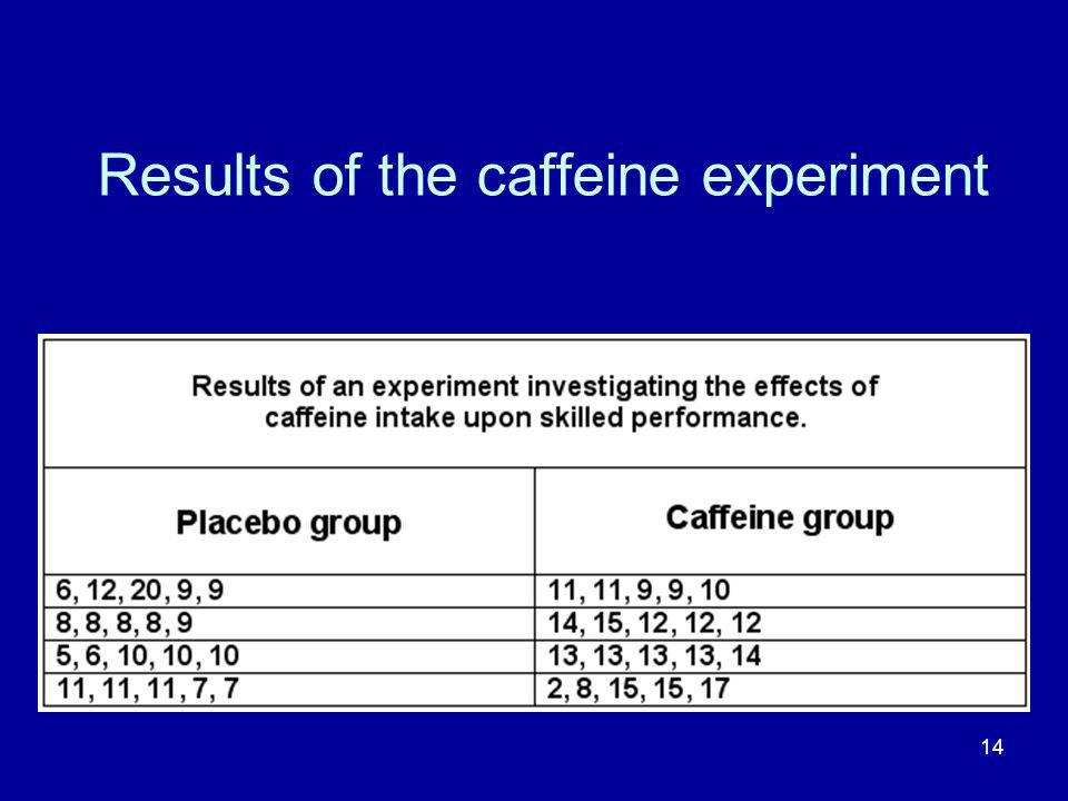 Results of the caffeine experiment