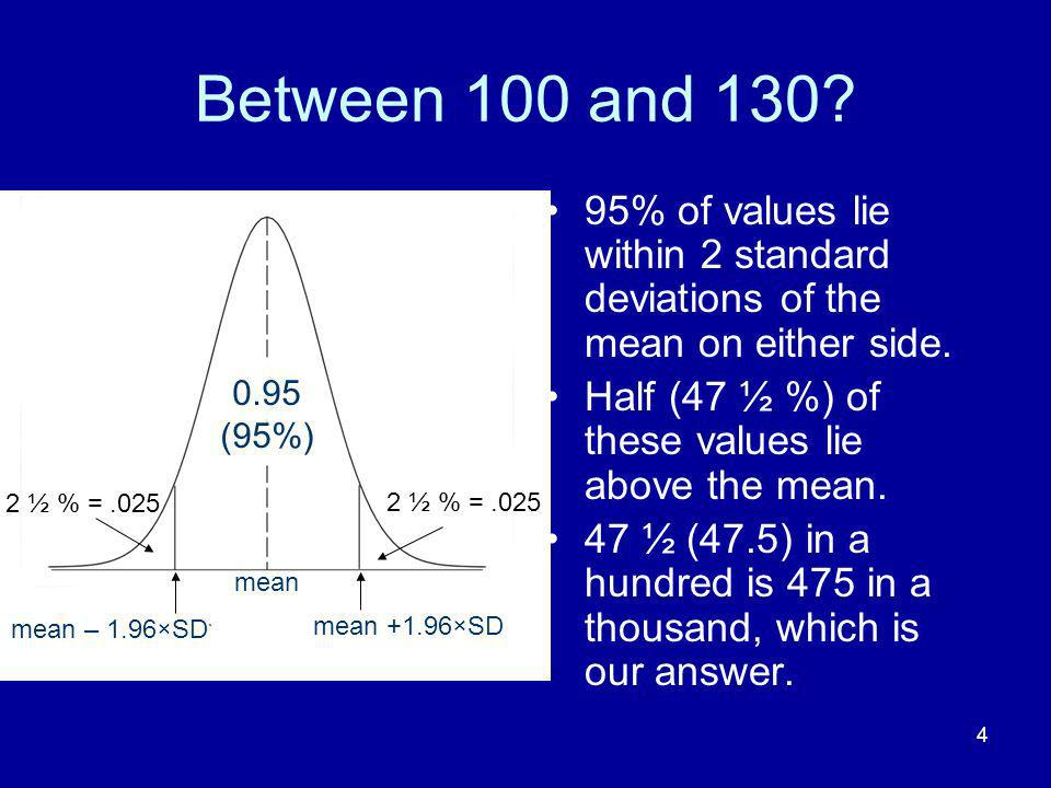 Between 100 and 130 95% of values lie within 2 standard deviations of the mean on either side. Half (47 ½ %) of these values lie above the mean.