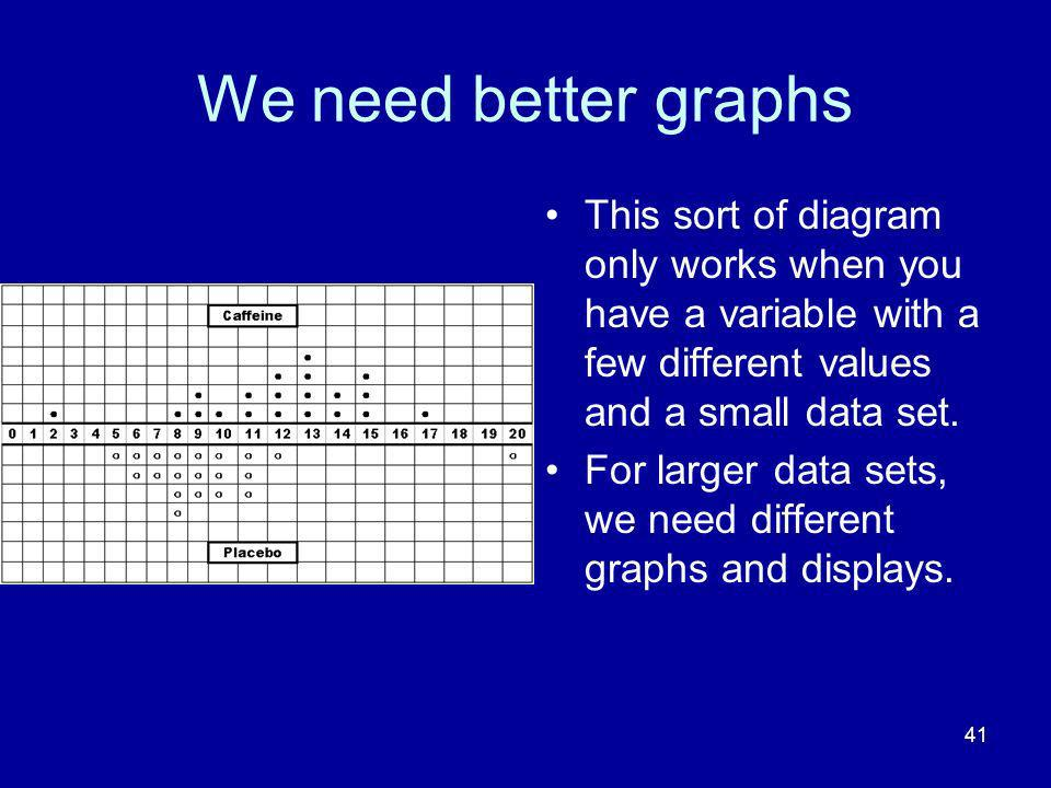 We need better graphs This sort of diagram only works when you have a variable with a few different values and a small data set.