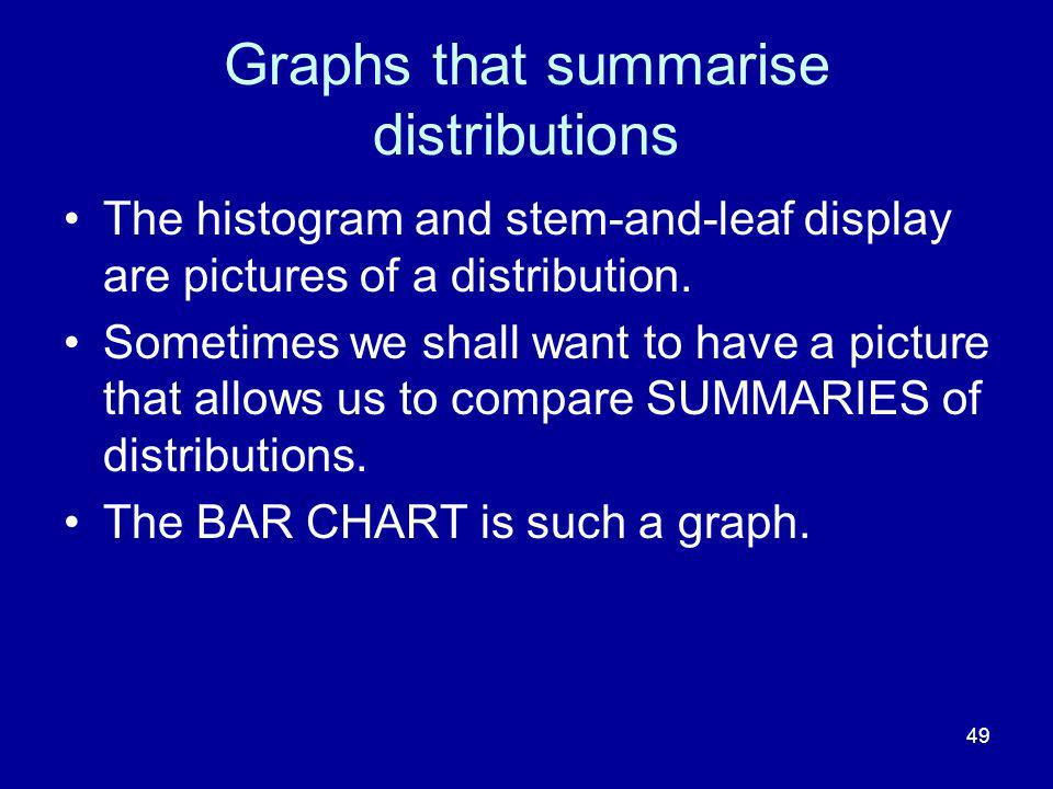 Graphs that summarise distributions