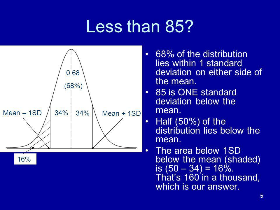 Less than 85 68% of the distribution lies within 1 standard deviation on either side of the mean. 85 is ONE standard deviation below the mean.