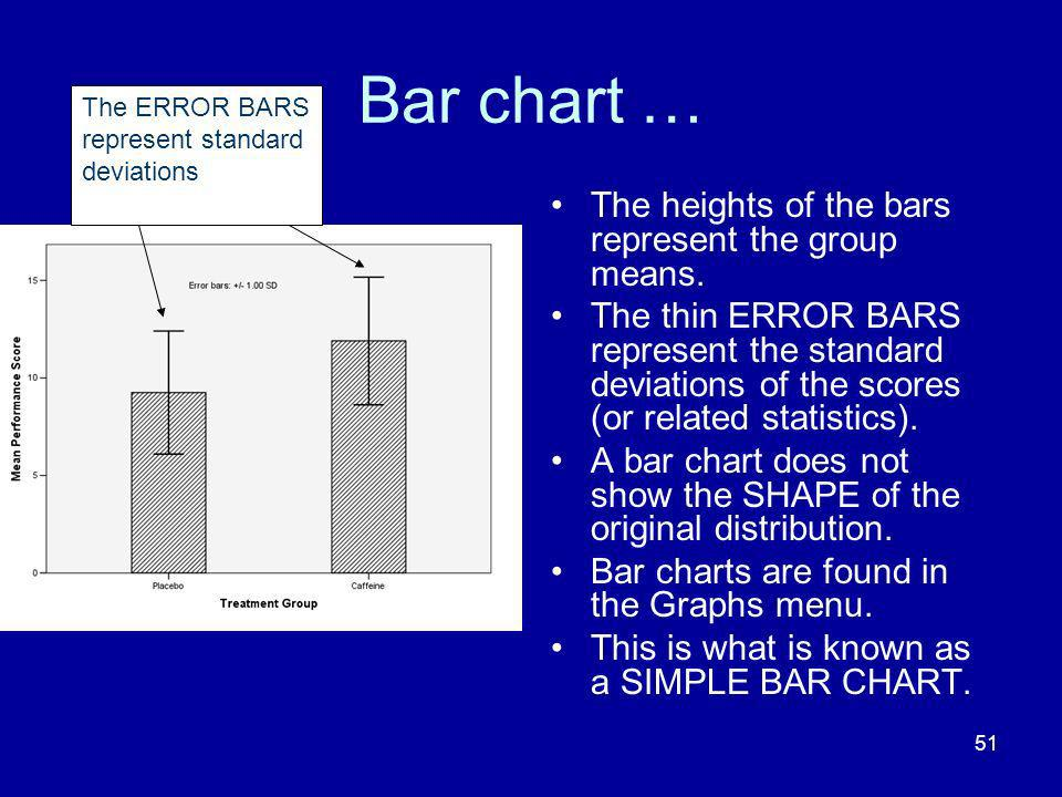 Bar chart … The heights of the bars represent the group means.
