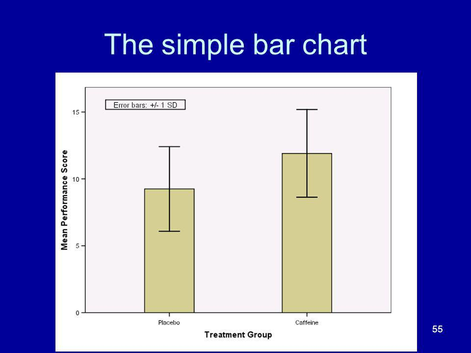 The simple bar chart