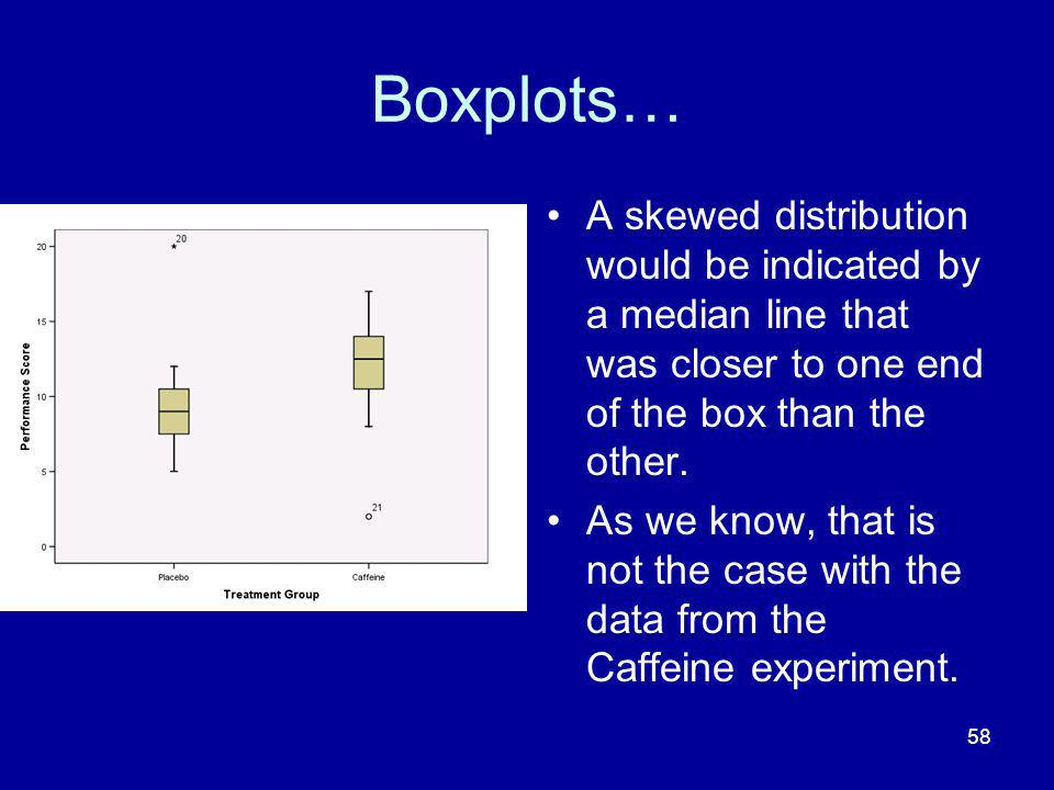 Boxplots… A skewed distribution would be indicated by a median line that was closer to one end of the box than the other.