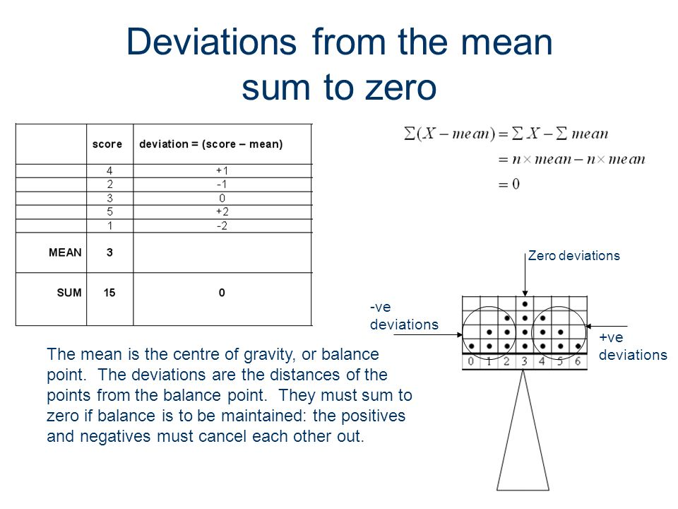 Deviations from the mean sum to zero