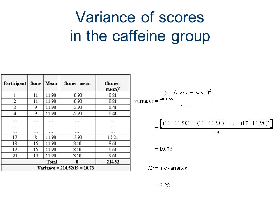 Variance of scores in the caffeine group