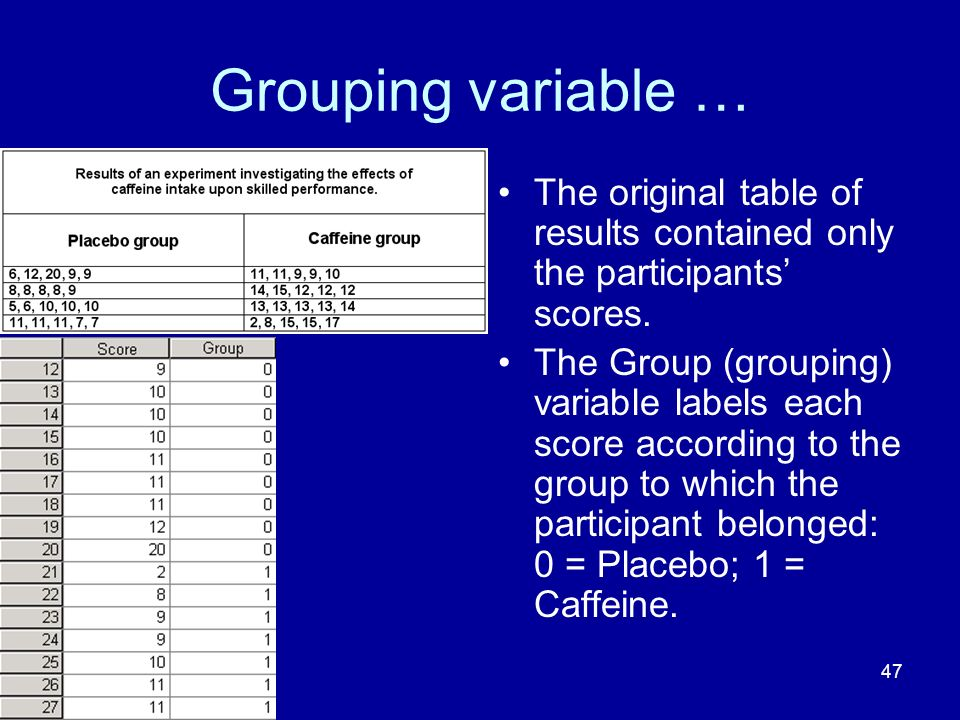 Grouping variable … The original table of results contained only the participants' scores.