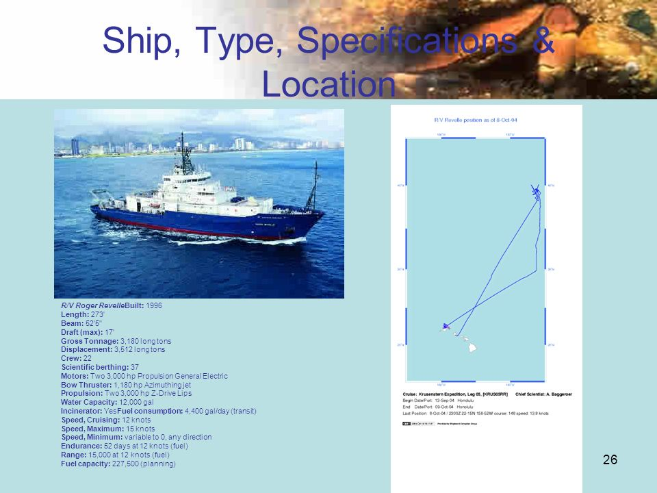 Ship, Type, Specifications & Location