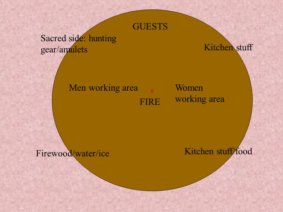 GUESTS Sacred side: hunting gear/amulets. Kitchen stuff. Men working area. Women working area. FIRE.