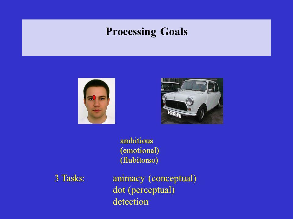 Processing Goals 3 Tasks: animacy (conceptual) dot (perceptual)