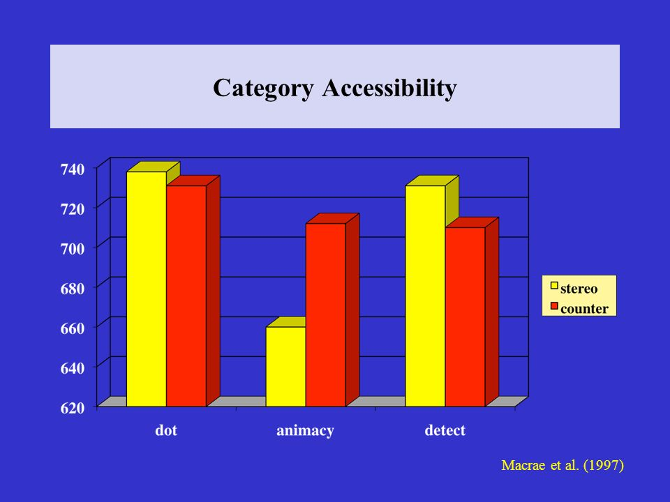 Category Accessibility