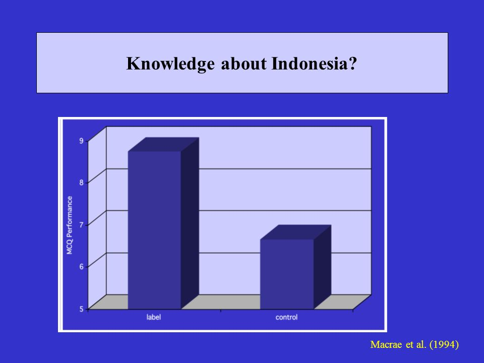 Knowledge about Indonesia