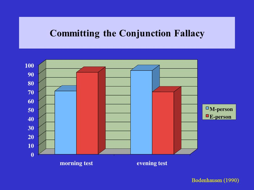 Committing the Conjunction Fallacy