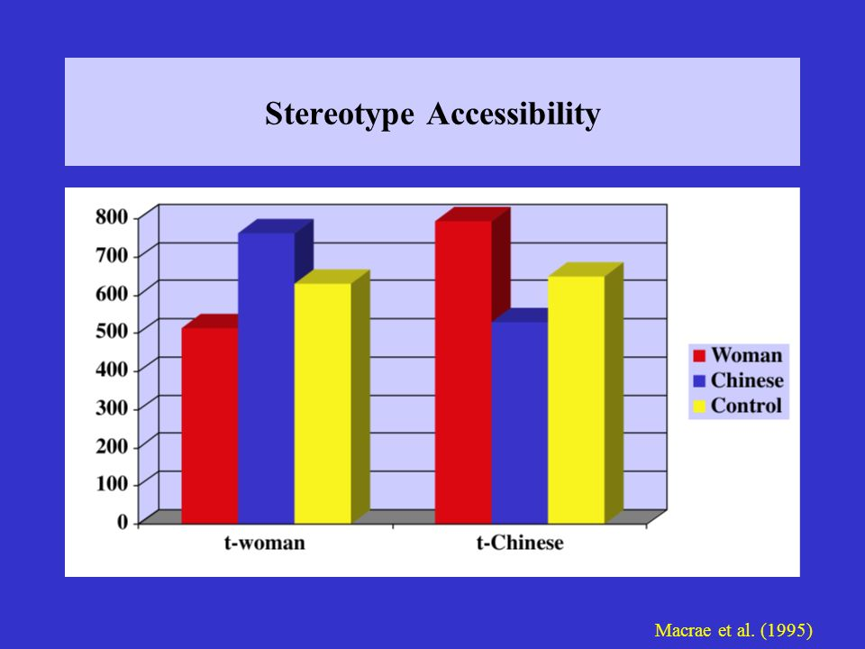 Stereotype Accessibility
