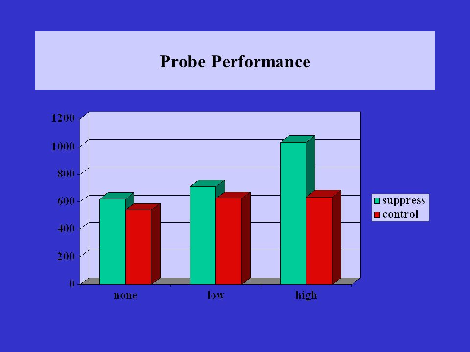 Probe Performance