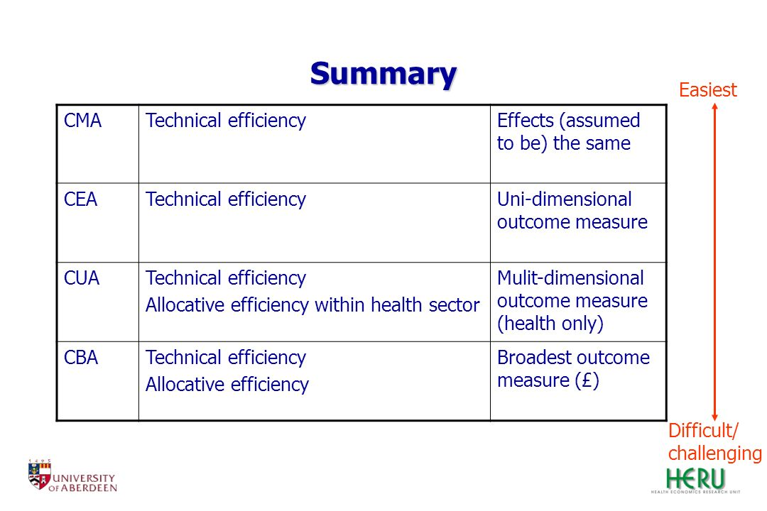 Summary Easiest CMA Technical efficiency
