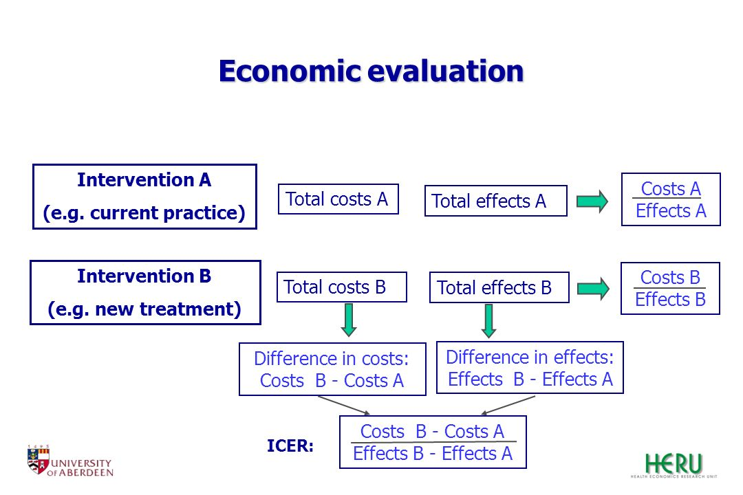 Economic evaluation Intervention A (e.g. current practice)