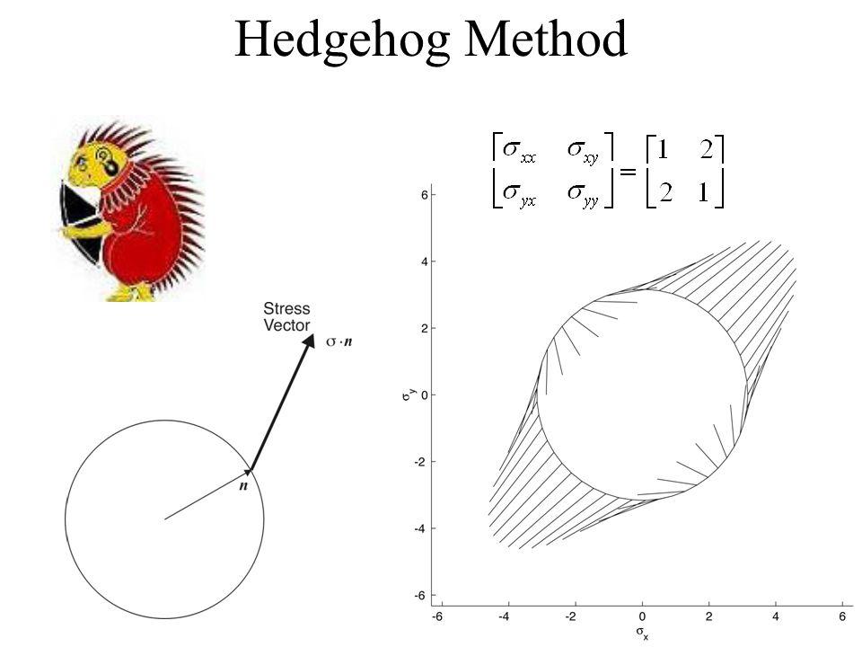 Hedgehog Method