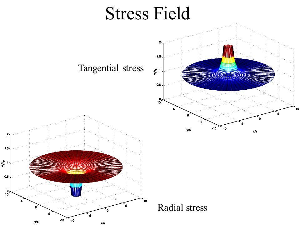 Stress Field Tangential stress Radial stress