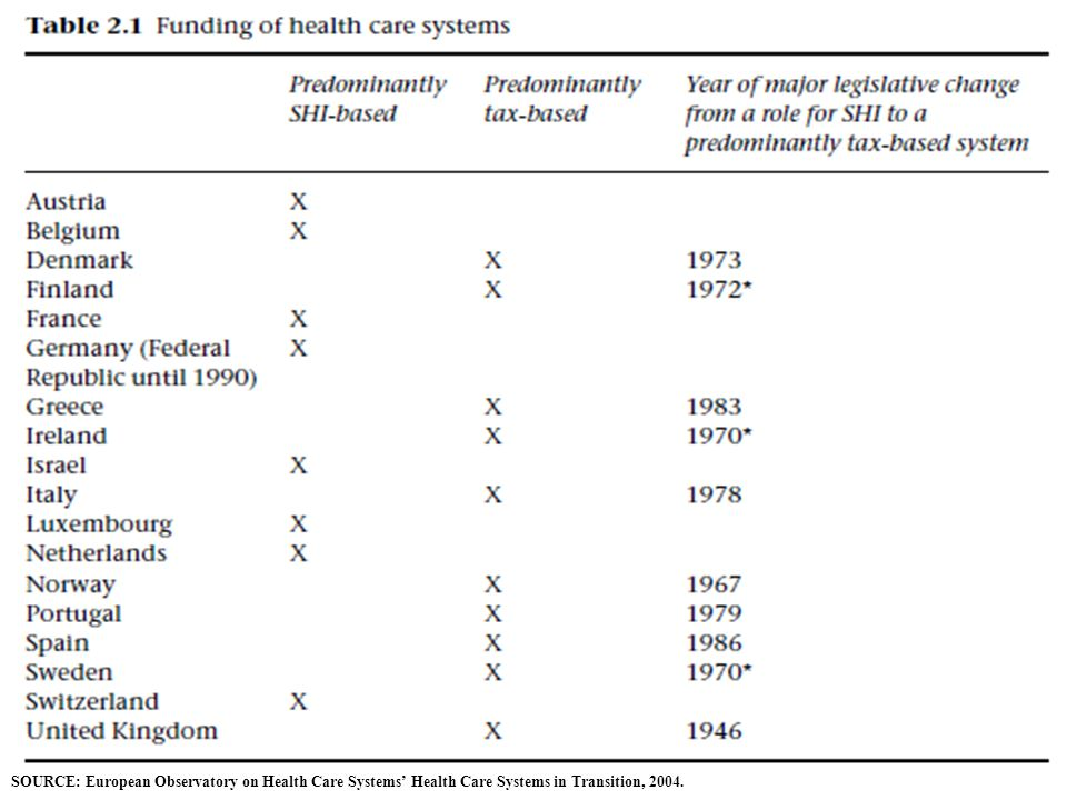 SOURCE: European Observatory on Health Care Systems' Health Care Systems in Transition, 2004.