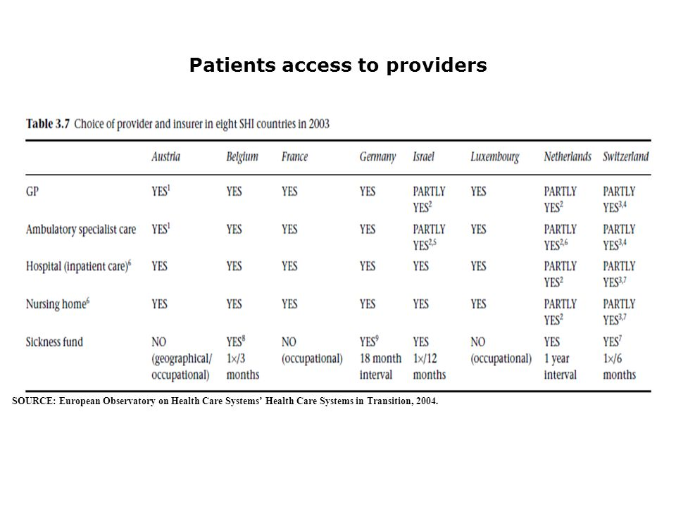 Patients access to providers