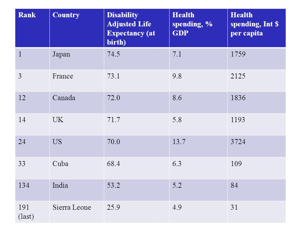 Rank Country. Disability Adjusted Life Expectancy (at birth) Health spending, % GDP. Health spending, Int $ per capita.