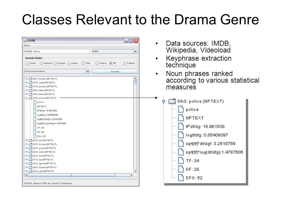 Classes Relevant to the Drama Genre