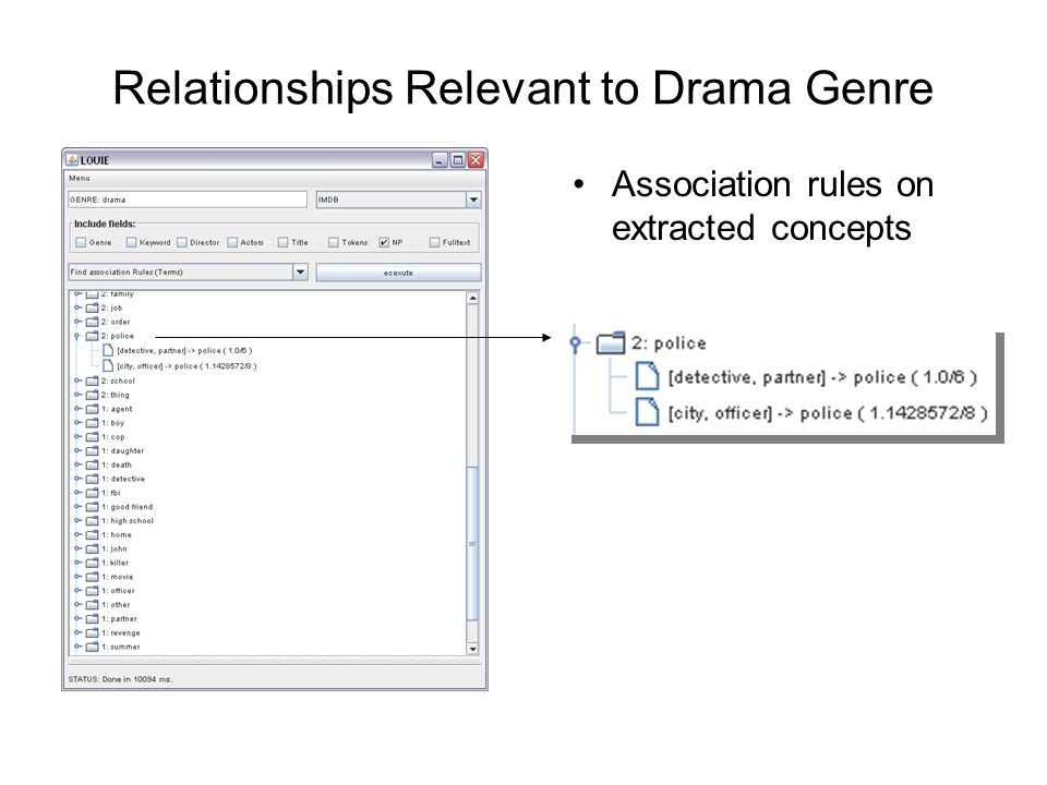 Relationships Relevant to Drama Genre