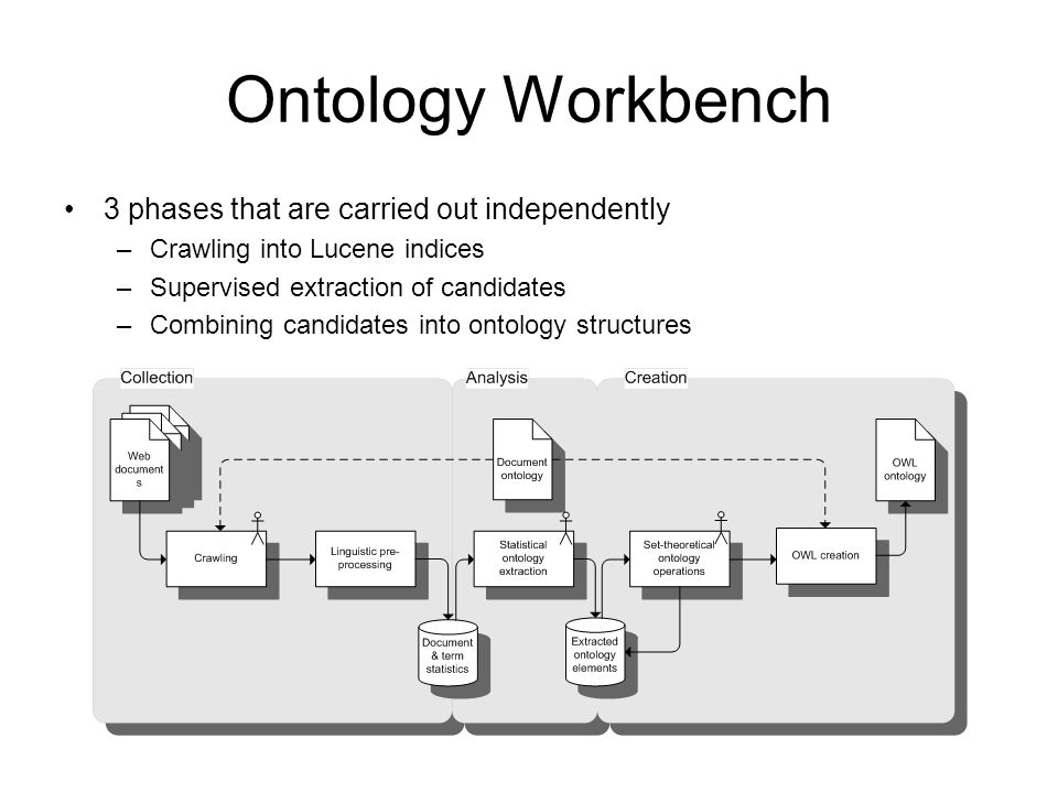 Ontology Workbench 3 phases that are carried out independently