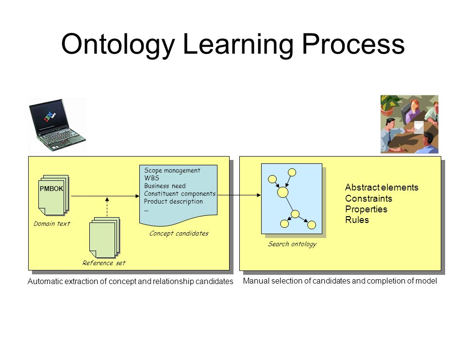 Ontology Learning Process