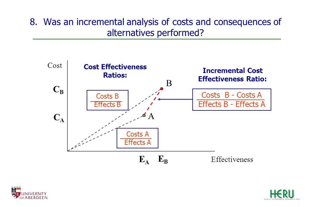 Cost Effectiveness Ratios: Incremental Cost Effectiveness Ratio: