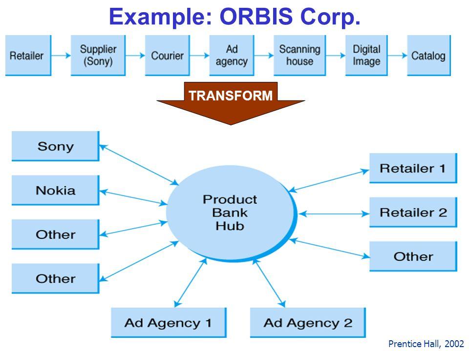 Example: ORBIS Corp. TRANSFORM Prentice Hall, 2002 Top is old way