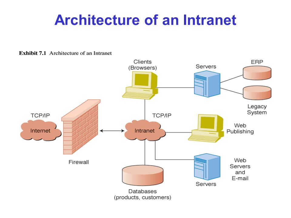 Architecture of an Intranet