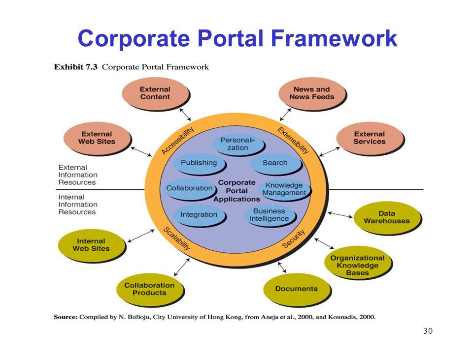 Corporate Portal Framework