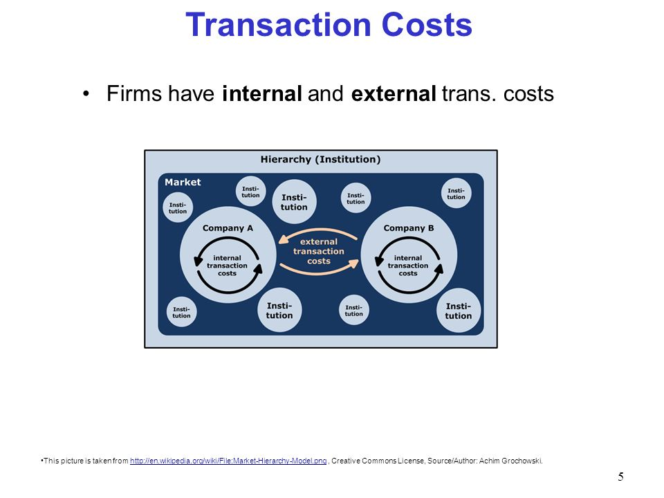 Transaction Costs Firms have internal and external trans. costs