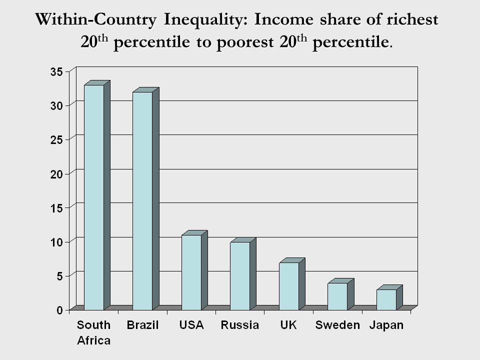 Within-Country Inequality: Income share of richest 20th percentile to poorest 20th percentile.
