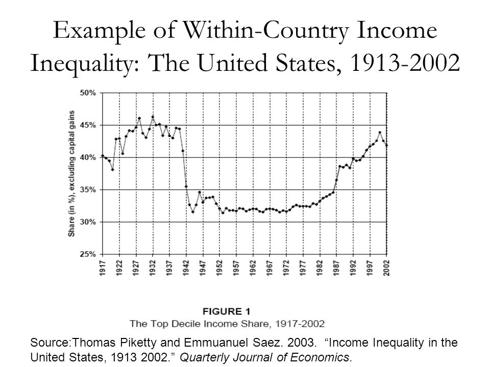 Example of Within-Country Income Inequality: The United States, 1913-2002