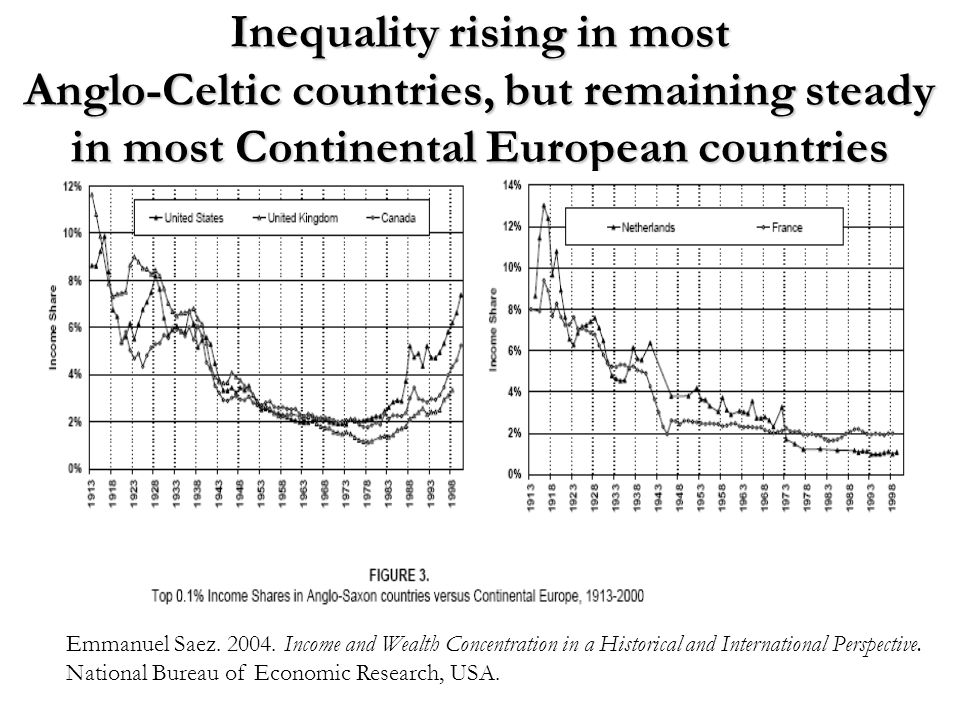 Inequality rising in most Anglo-Celtic countries, but remaining steady in most Continental European countries