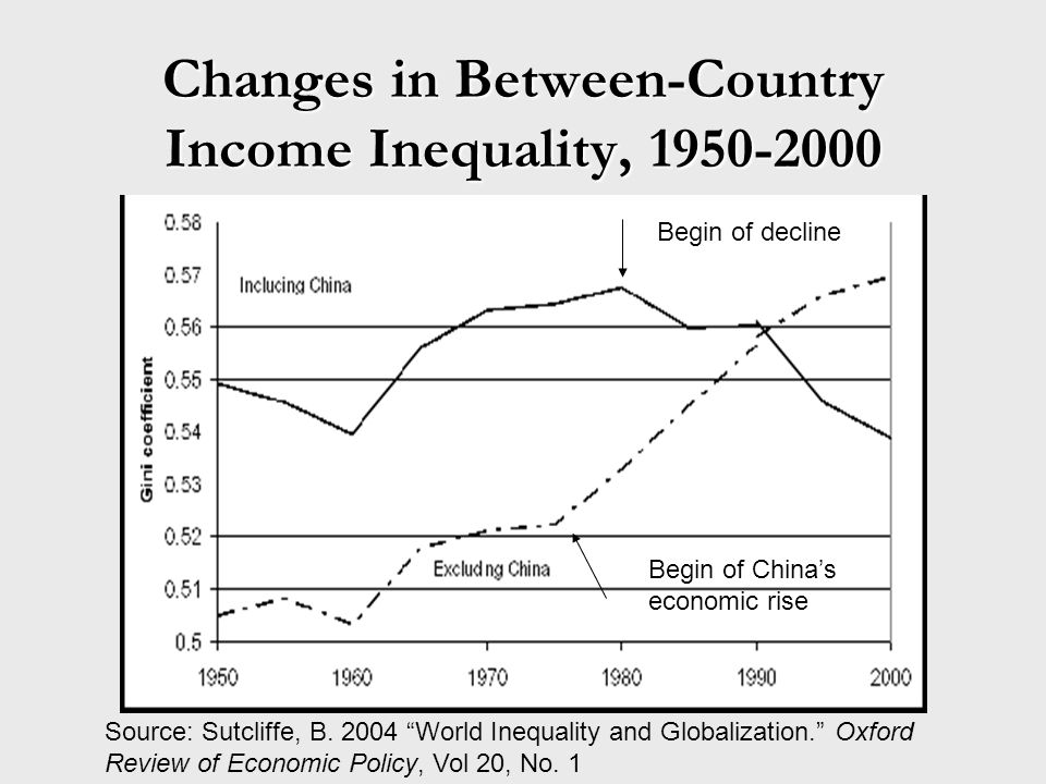 Changes in Between-Country Income Inequality, 1950-2000