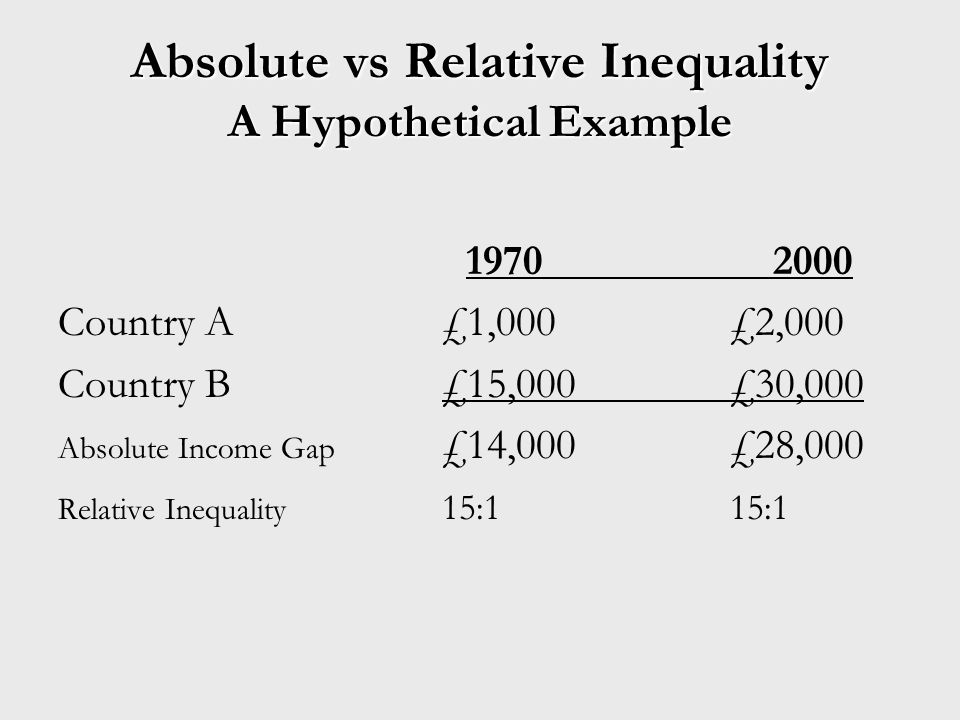 Absolute vs Relative Inequality A Hypothetical Example