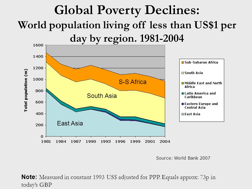 Global Poverty Declines: