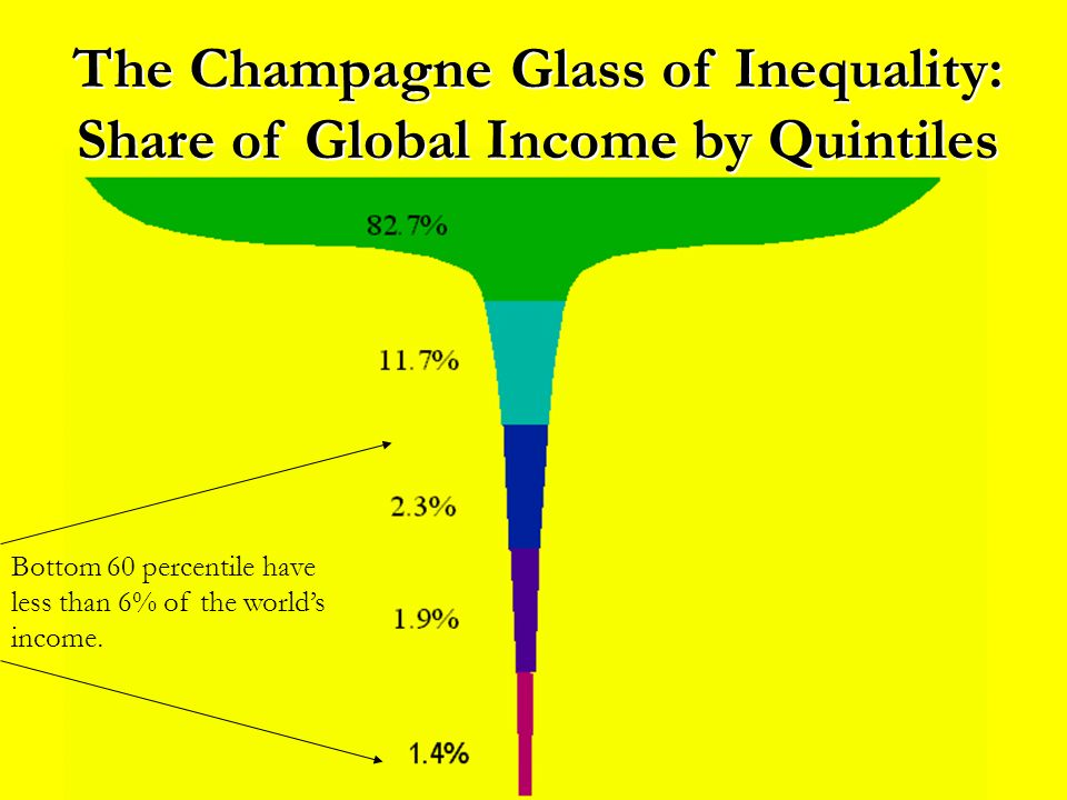 The Champagne Glass of Inequality: Share of Global Income by Quintiles