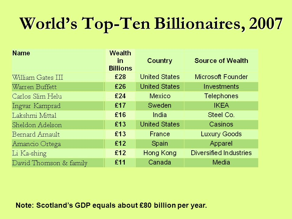 World's Top-Ten Billionaires, 2007