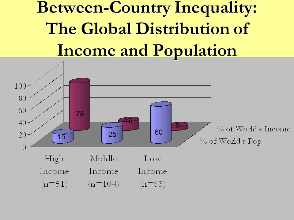Between-Country Inequality: The Global Distribution of Income and Population