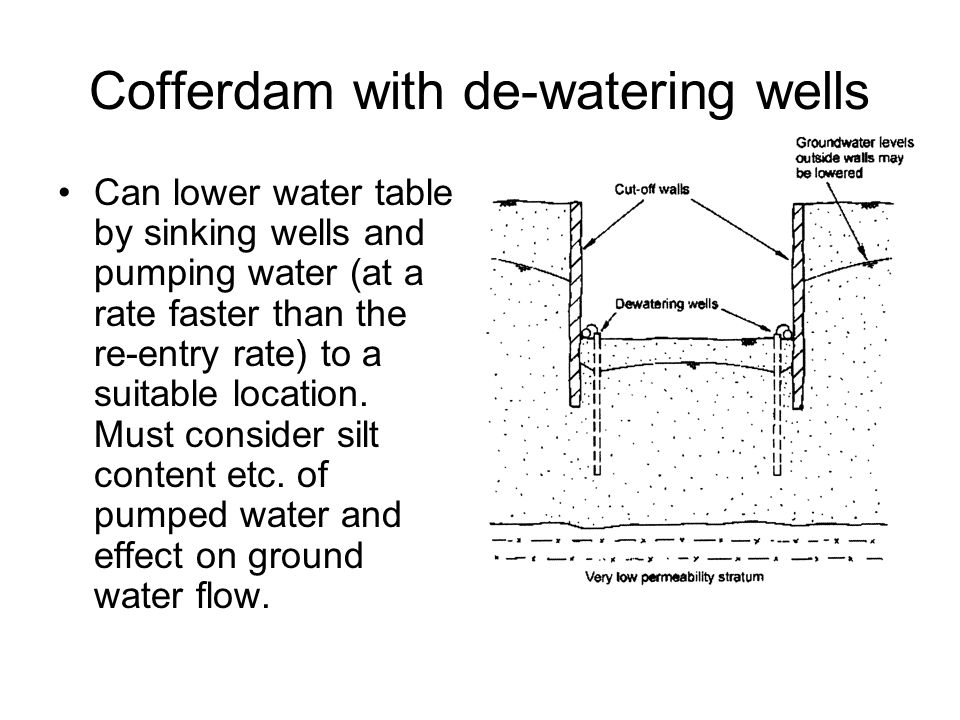 Cofferdam with de-watering wells