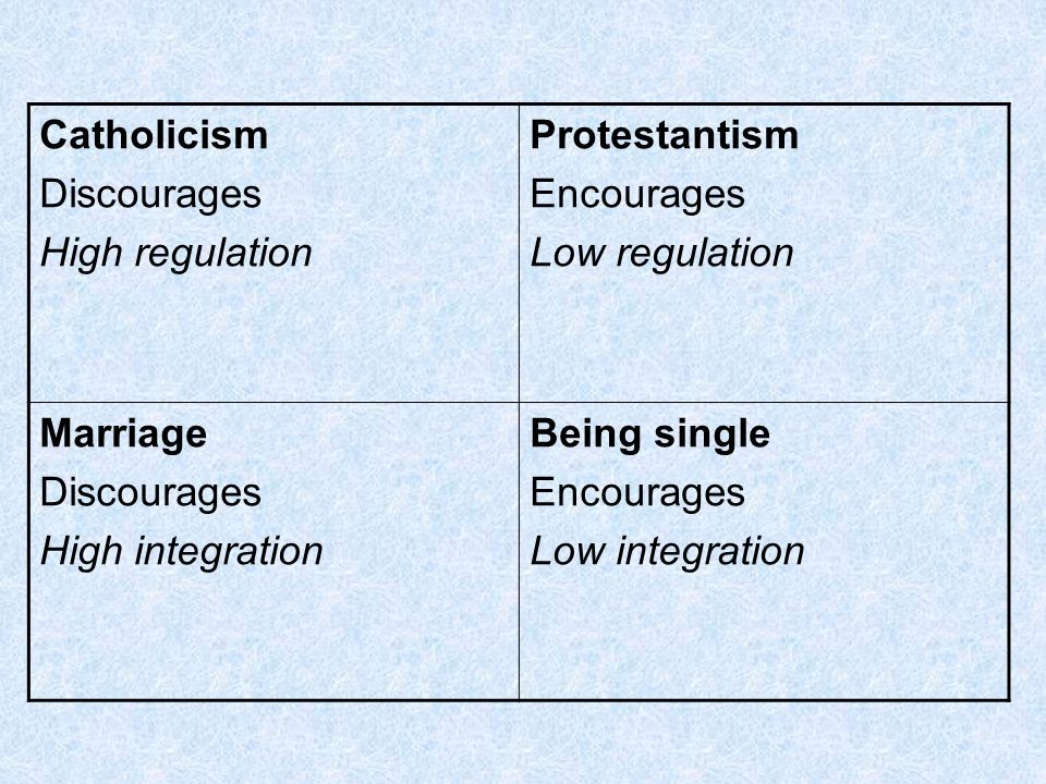 Catholicism Discourages. High regulation. Protestantism. Encourages. Low regulation. Marriage.