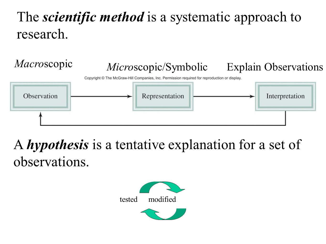 relationship between submicroscopic and macroscopic observations